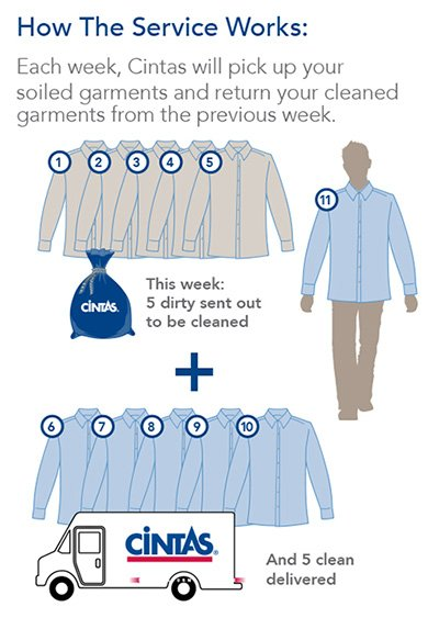 Each Week, Cintas will pick up soild garments and return your cleaned garments from the previous week. This week, 5 dirty sent out to be cleaned and 5 clean delivered.